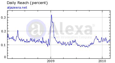 Alexa statistics for aljazeera.net