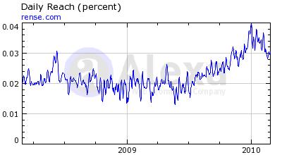 Alexa statistics for rense.com