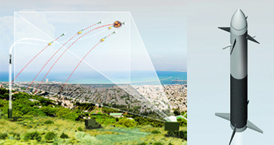 Iron Dome -- it's not a panacea