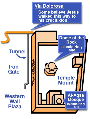 Map of the Western Wall tunnel. In 1996, Arabs rioted after an exit was added at the Via Dolorosa end.