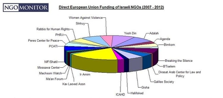 Just a small part of how the EU helps the Palestinians