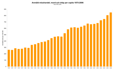 Reported number of violent, including deadly, crimes in Sweden, per 100 000 pop, years 1975-2006